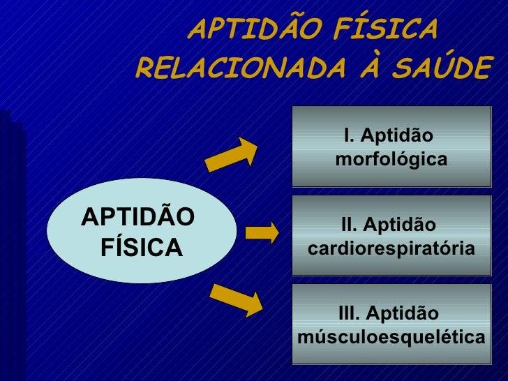 APTIDÃO FÍSICA RELACIONADA À SAÚDE I. Aptidão  morfológica II. Aptidão  cardiorespiratória III. Aptidão  músculoesquelétic...