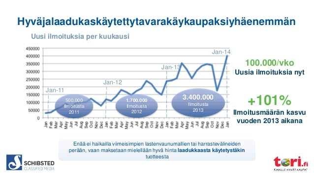 Hyväjalaadukaskäytettytavarakäykaupaksiyhäenemmän Uusi ilmoituksia per kuukausi Jan-14  100.000/vko  Jan-13  Uusia ilmoitu...