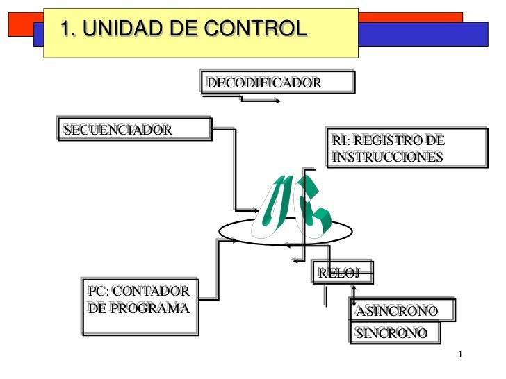 U C<br />RELOJ<br />ASINCRONO<br />SINCRONO<br />1. UNIDAD DE CONTROL<br />DECODIFICADOR<br />SECUENCIADOR<br />RI: REGIST...