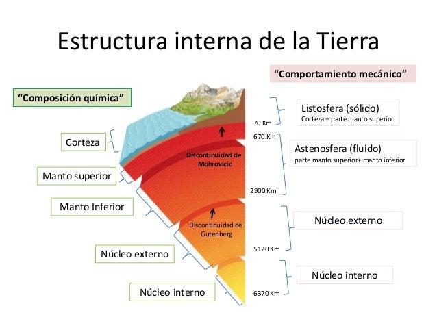 Estructura Interna De La Tierra By Carmen Olivos On Prezi