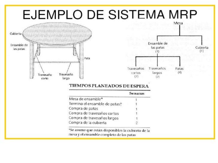 Apuntes de mrp - Materiales para tapizar una silla ...