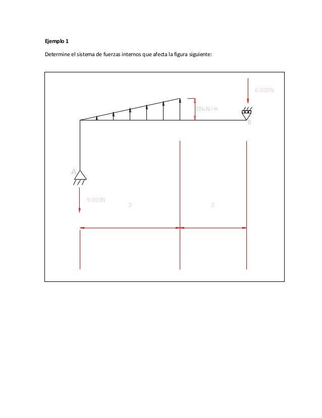 Ejemplo 1 Determine el sistema de fuerzas internos que afecta la figura siguiente: A B 10kN/m 9.000N 6.000N 3 2