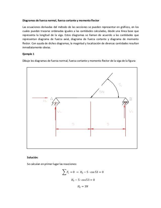Diagramas de fuerza normal, fuerza cortante y momento flector Las ecuaciones derivadas del método de las secciones se pued...