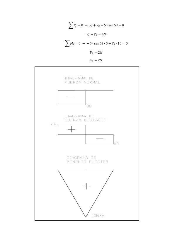 𝐹𝑦 = 0 → 𝑉𝐴 + 𝑉𝐵 − 5 ∙ sen 53 = 0 𝑉𝐴 + 𝑉𝐵 = 4𝑁 𝑀𝐴 = 0 → − 5 ∙ sen 53 ∙ 5 + 𝑉𝐵 ∙ 10 = 0 𝑉𝐵 = 2𝑁 𝑉𝐴 = 2𝑁 3N DIAGRAMA DE FUER...