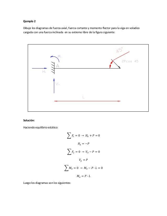 Ejemplo 2 Dibuje los diagramas de fuerza axial, fuerza cortante y momento flector para la viga en voladizo cargada con una...