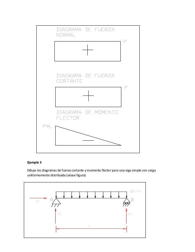 Ejemplo 3 Dibuje los diagramas de fuerza cortante y momento flector para una viga simple con carga uniformemente distribui...