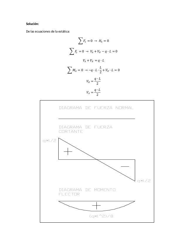 Solución: De las ecuaciones de la estática: 𝐹𝑥 = 0 → 𝐻𝐴 = 0 𝐹𝑦 = 0 → 𝑉𝐴 + 𝑉𝐵 − 𝑞 ∙ 𝐿 = 0 𝑉𝐴 + 𝑉𝐵 = 𝑞 ∙ 𝐿 𝑀𝐴 = 0 → −𝑞 ∙ 𝐿 ∙...