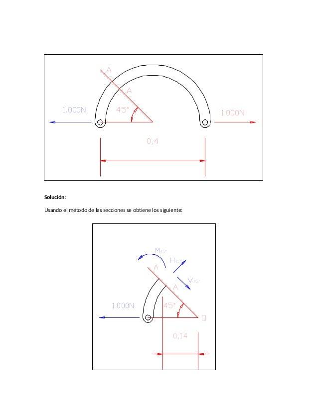 Solución: Usando el método de las secciones se obtiene los siguiente: 45° A A 0,4 1.000N1.000N 45° A A 0,14 1.000N V45° H4...