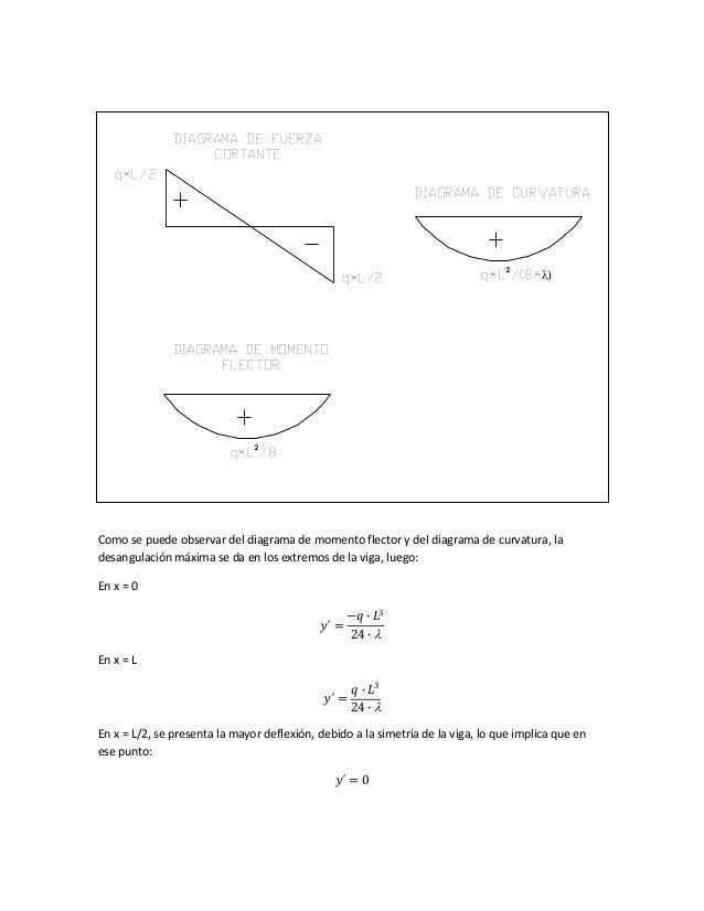 Como se puede observar del diagrama de momento flector y del diagrama de curvatura, la desangulación máxima se da en los e...