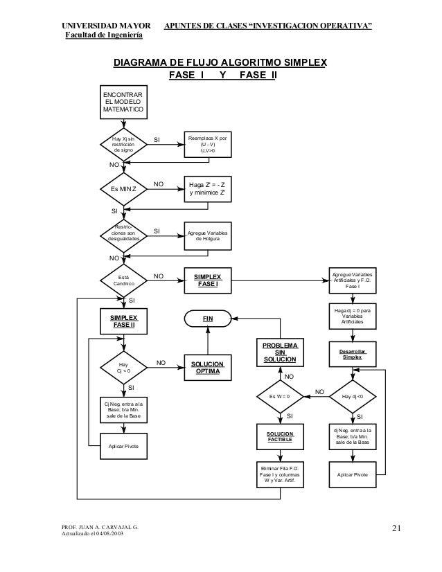 Apunte umayor diagrama de flujo algoritmo simplex fase i y fase ii 21 ccuart Image collections