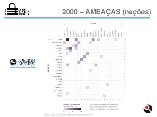 2000 – AMEAÇAS (nações)