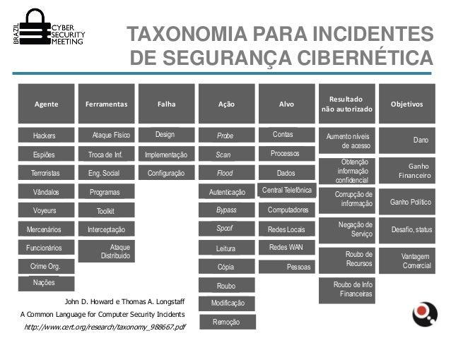 TAXONOMIA PARA INCIDENTES                                        DE SEGURANÇA CIBERNÉTICA                                 ...