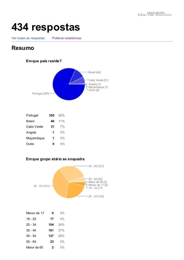 Portugal 355 82% Brasil 46 11% Cabo Verde 31 7% Angola 1 0% Moçambique 1 0% Outro 0 0% Menor de 17 0 0% 18 - 24 17 4% 25 -...