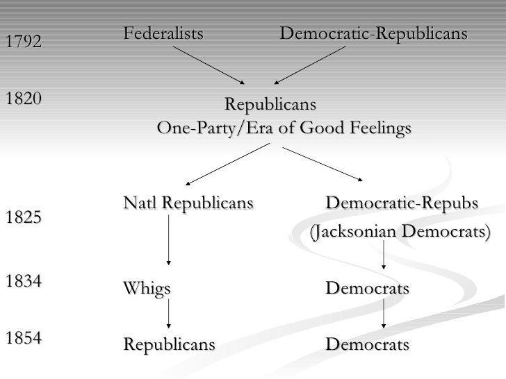 the origin of political parties in america The rise of political parties in the 1790's was  james madison saw hamilton's plan as a threat to his ideal vision of america,  political parties rose out.