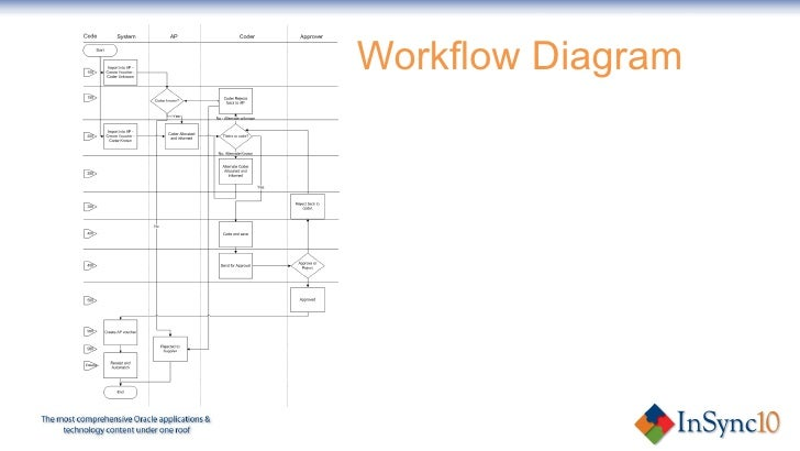 Ap workflow what is it ap workflow integrated with your erp system 8 workflow diagram ccuart Choice Image