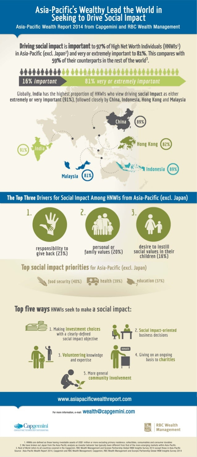 INFOGRAPHIC:  Asia-Pacific's Wealthy Lead the World in Seeking to Drive Social Impact