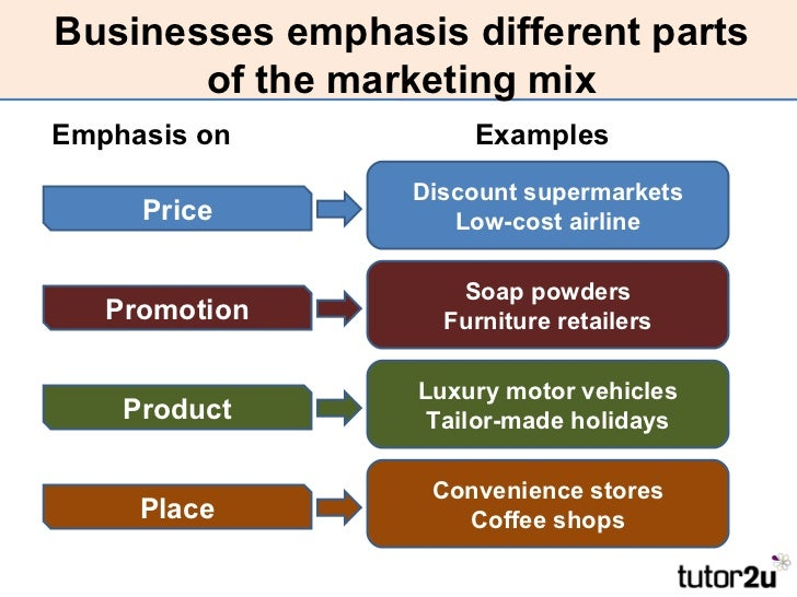 ... Distribution Strategy; 9. Businesses Emphasis Different Parts Of The  Marketing MixEmphasis On Examples ... Nice Design