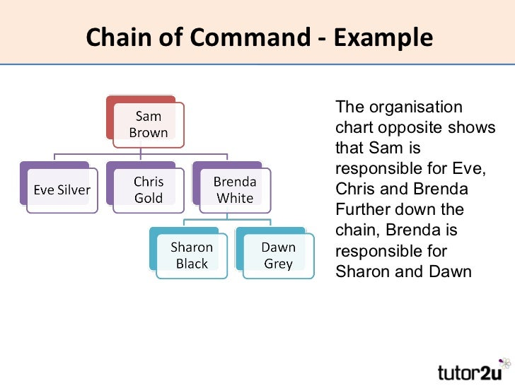 HRM - Organisational Structure