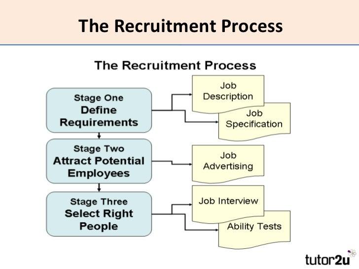 Case Study: Improving Recruitment Processes – Part 1 of 2