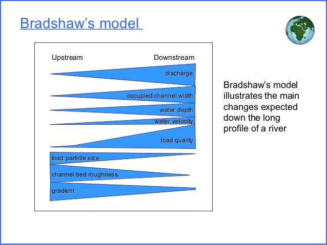 bradshaw model coursework Aim - is what your going to do hypothesis - is what you think the outcome will be aim: to investigate downstream change in the river harbourbe, specifically that affecting discharge, in light of bradshaw's model for downstream change hypothesis: as the distance increases.