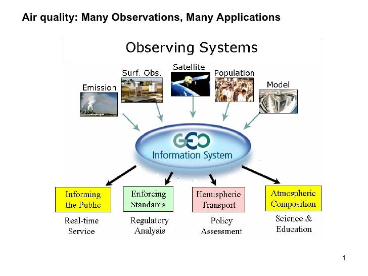 Air quality: Many Observations, Many Applications