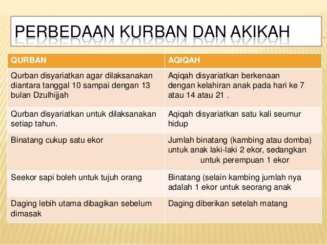 Contoh Makalah Qurban Dan Aqiqah