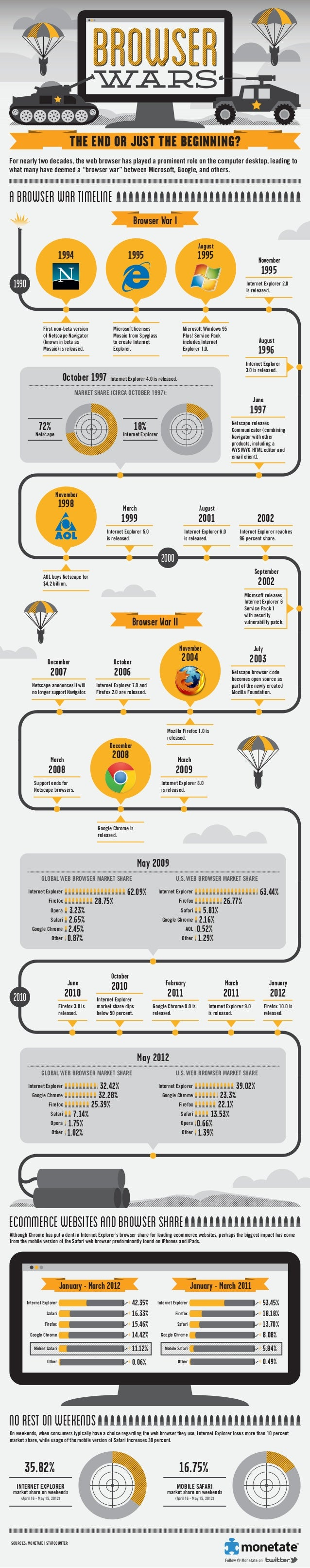 THE END OR JUST THE BEGINNING? For nearly two decades, the web browser has played a prominent role on the computer desktop...