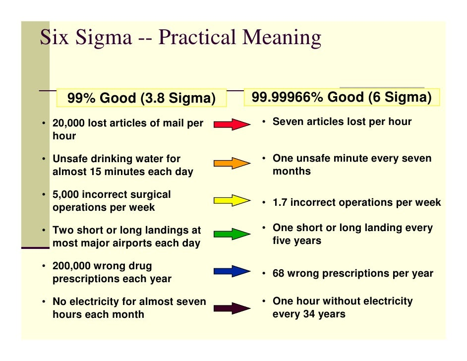 building six sigma excellence case study of general electric A design for six sigma case study: study that used the design for six sigma methodology to establish a process for effectively including general electric.