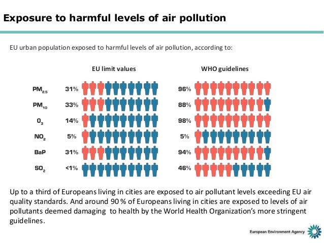 Air pollution who report