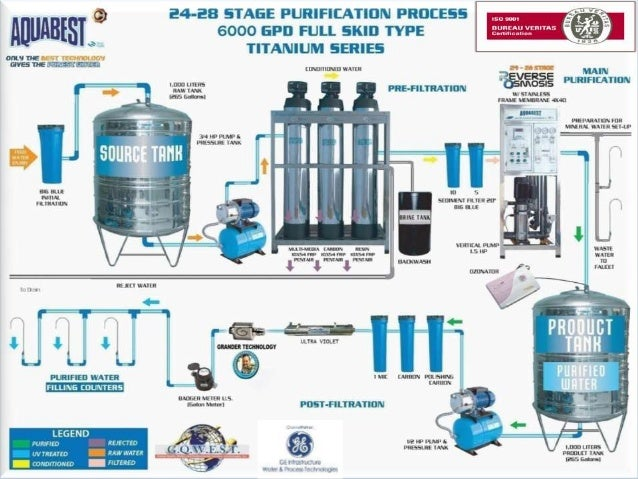 Aquabest Water Refilling Business