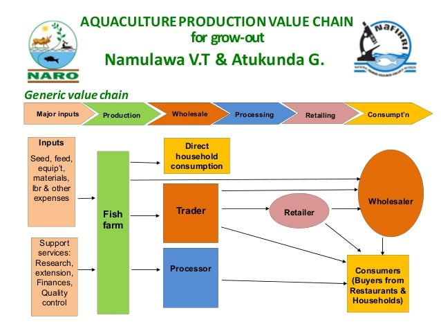 Aquaculture Production Value Chain For Grow Out In Uganda