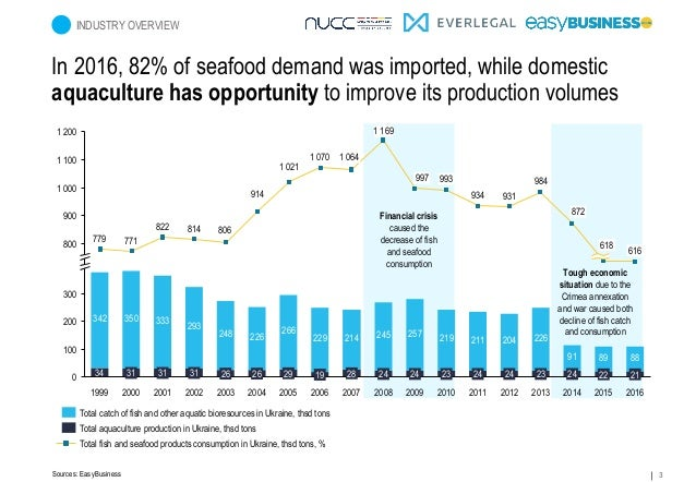 3 In 2016, 82% of seafood demand was imported, while domestic aquaculture has opportunity to improve its production volume...