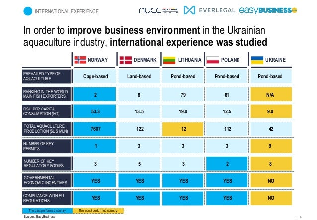 6 In order to improve business environment in the Ukrainian aquaculture industry, international experience was studied INT...