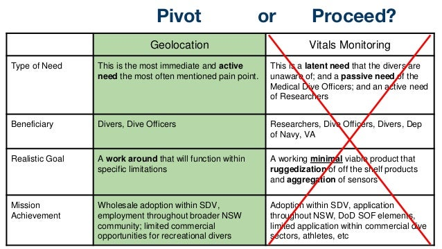 Pivot or Proceed? Geolocation Vitals Monitoring Type of Need This is the most immediate and active need the most often men...