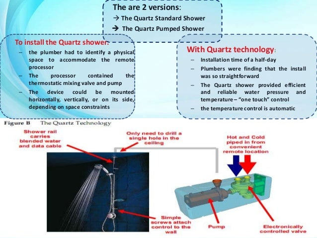 aqualisa quartz simply a better show Aqualisa quartz: simply a better shower case executive summary 1124 words | 5 pages situation aqualisa quartz, a significantly innovative product developed by aqualisa, in terms of both cost and quality, has been facing challenges in the market since its launch four months ago.