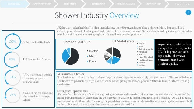 Case study of aqualisa quartz shower Essay