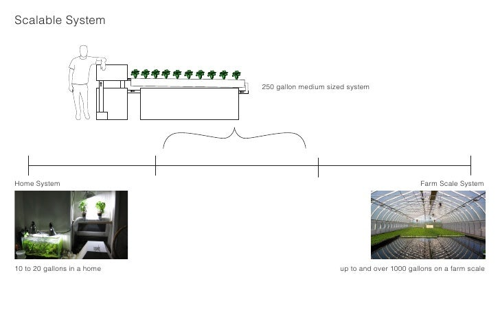 Scalable System                                  250 gallon medium sized system     Home System                           ...