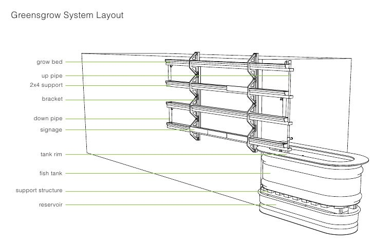Greensgrow System Layout             grow bed            up pipe       2x4 support            bracket          down pipe  ...