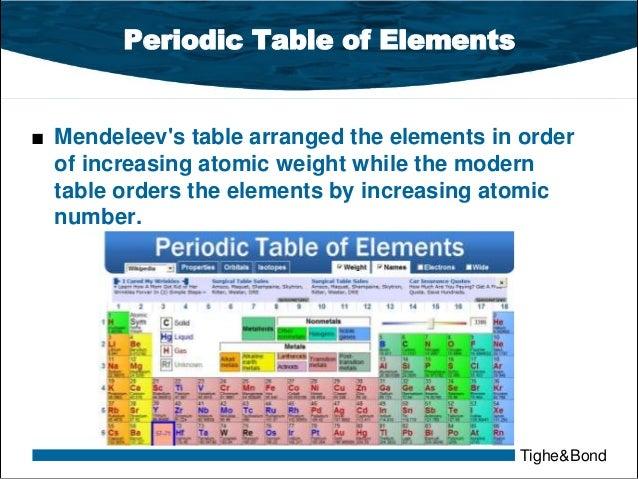 Chemistry for water treatment plant operators 23 tighebond periodic table urtaz Gallery