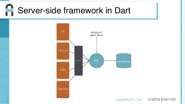Connect Tech- Aqueduct: A server-side framework in Dart