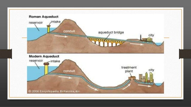 The effect of aqueducts in ancient rome