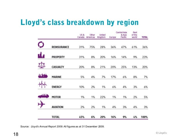 A quick guide to Lloyd's April 2010
