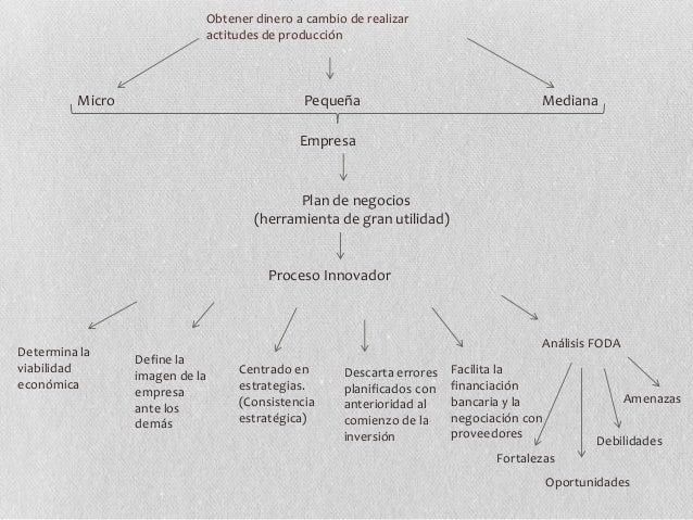 Obtener dinero a cambio de realizar actitudes de producción PequeñaMicro Mediana Empresa Plan de negocios (herramienta de ...