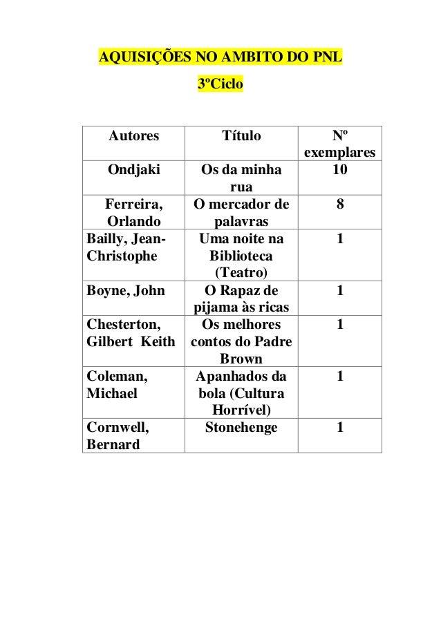 AQUISIÇÕES NO AMBITO DO PNL 3ºCiclo  Autores  Título  Ondjaki  Os da minha rua O mercador de palavras Uma noite na Bibliot...