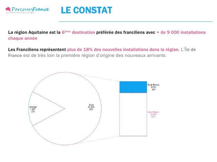 LE CONSTATLa région Aquitaine est la 6ème destination préférée des franciliens avec + de 9 000 installationschaque annéeLe...
