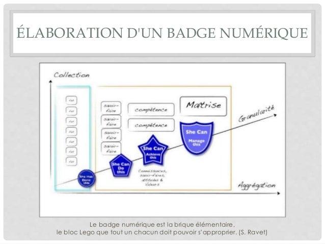 ÉLABORATION D'UN BADGE NUMÉRIQUE Le badge numérique est la brique élémentaire, le bloc Lego que tout un chacun doit pouvoi...