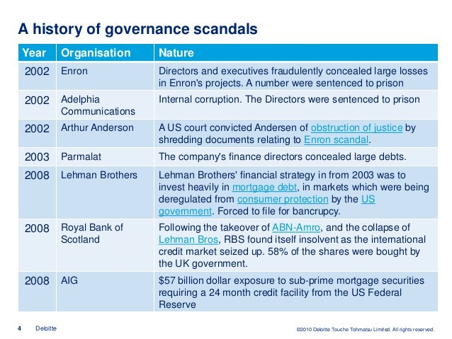 Tackling the Corporate Governance Debacle ...