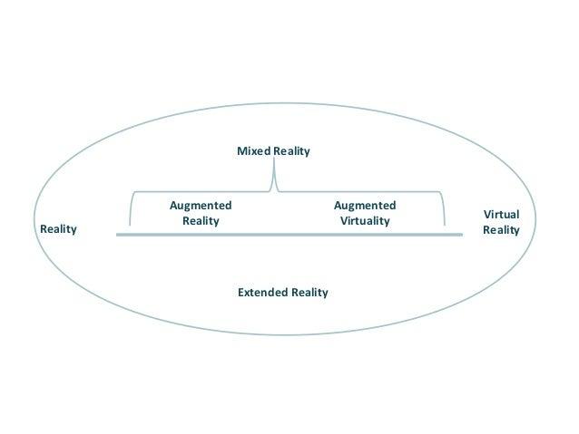 MixedReality Virtual Reality Augmented Reality Reality ExtendedReality Augmented Virtuality