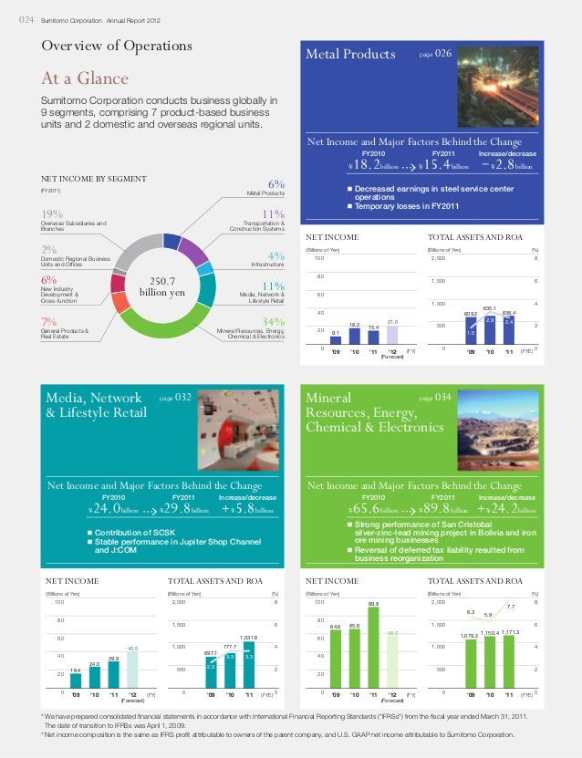 024  Sumitomo Corporation Annual Report 2012  Overview of Operations  Metal Products  page  026  At a Glance Sumitomo Corp...