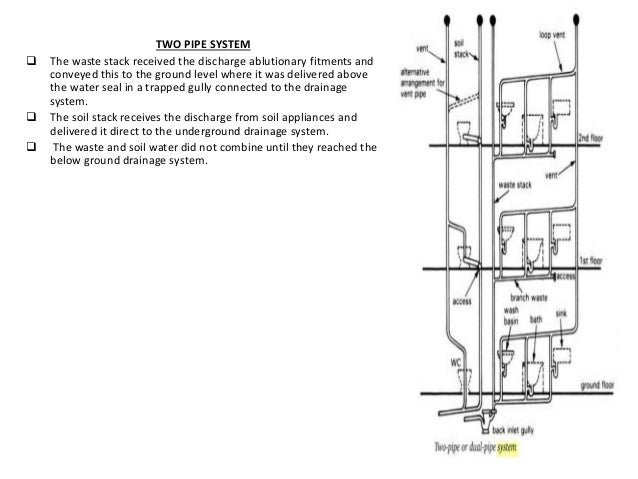 Drainage system ar 308 unit 3 for Waste drainage system